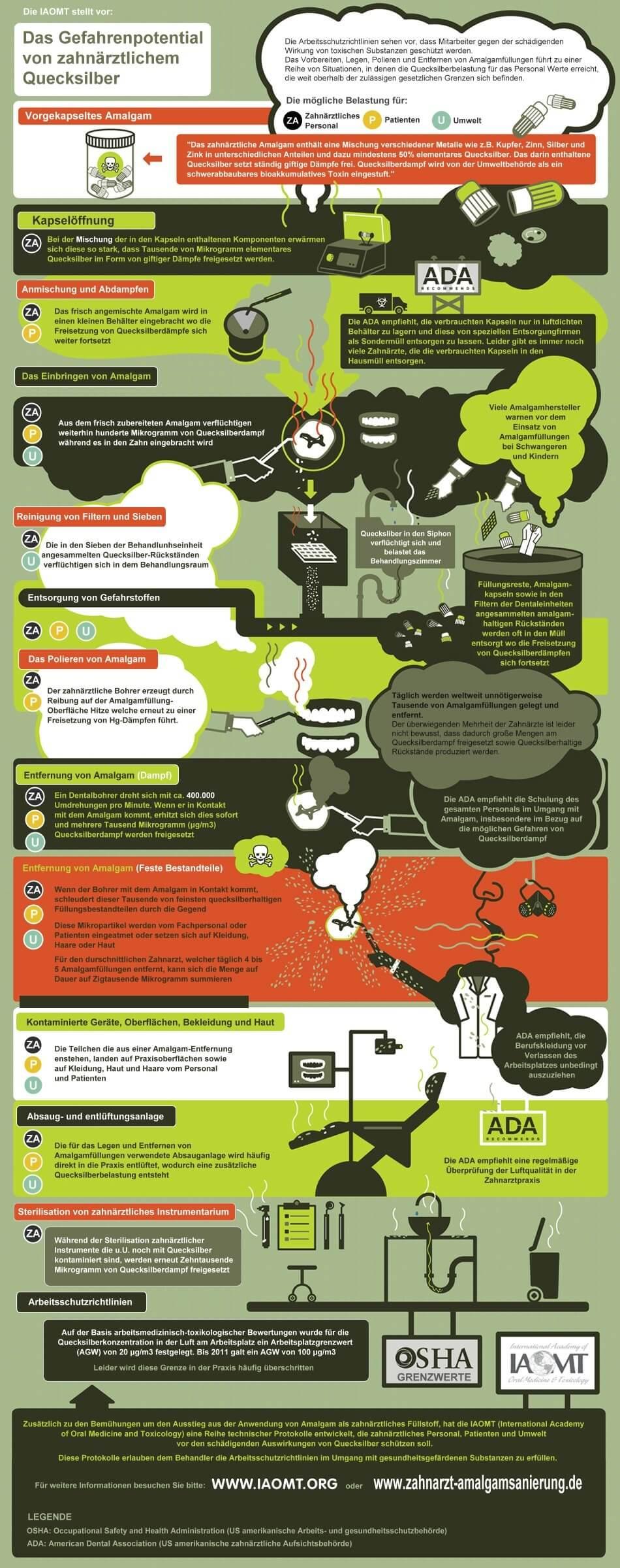 Infografik Gefahrenpotential Quecksilber, Der Weg des Quecksilbers in der Zahnarztpraxis